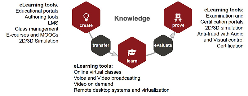 E-Learning tools to make learning easy